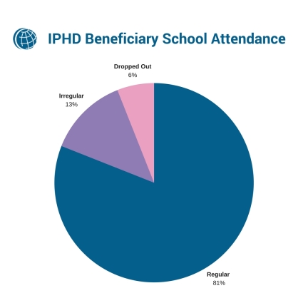 IPHD Beneficiary School Attendance (1).jpg