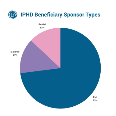IPHD Beneficiary Sponsor Types.jpg